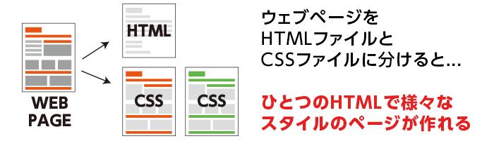 CSSを分離