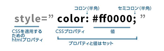 CSS書き方の基本